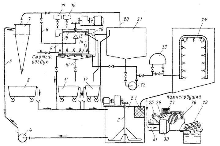 Схема гидросистемы с