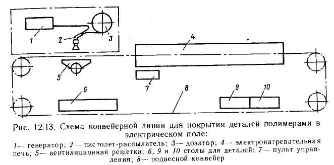 Схема конвейерной линии для