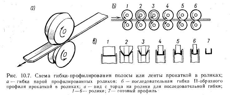 распределением металла по