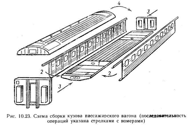 Схема сборки кузова