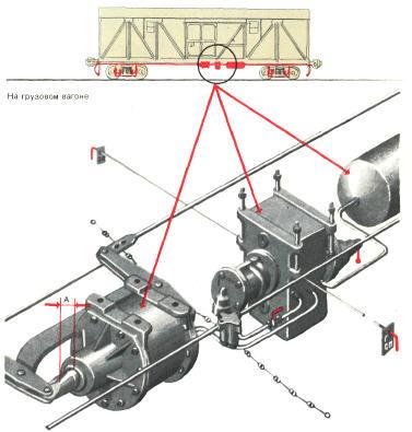 Испытание тормоза при приеме вагона