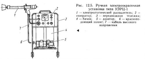 Ручная электроокрасочная установка типа УЭРЦ-1